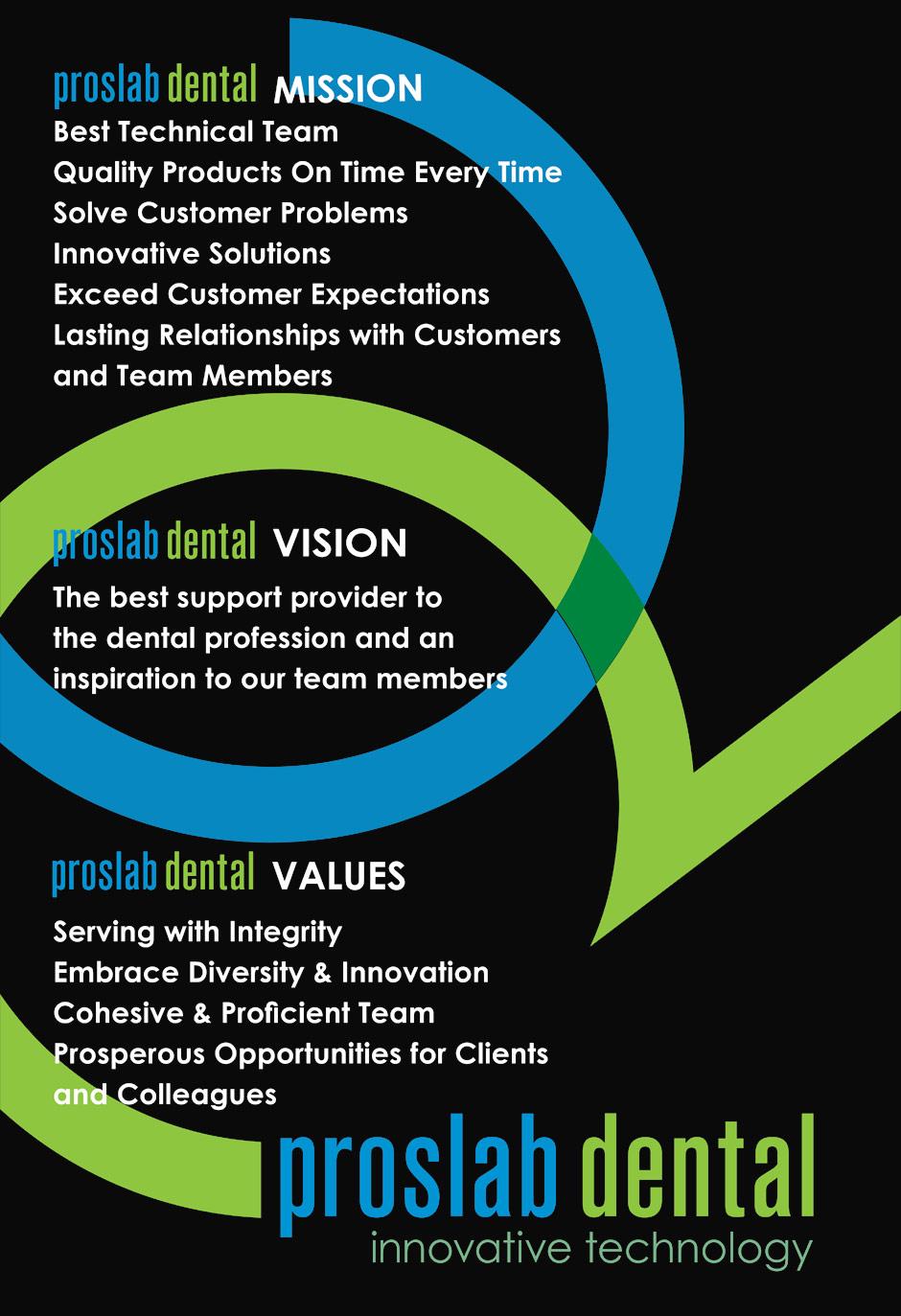 Our Mission Proslab Dental Laboratory Melbourne